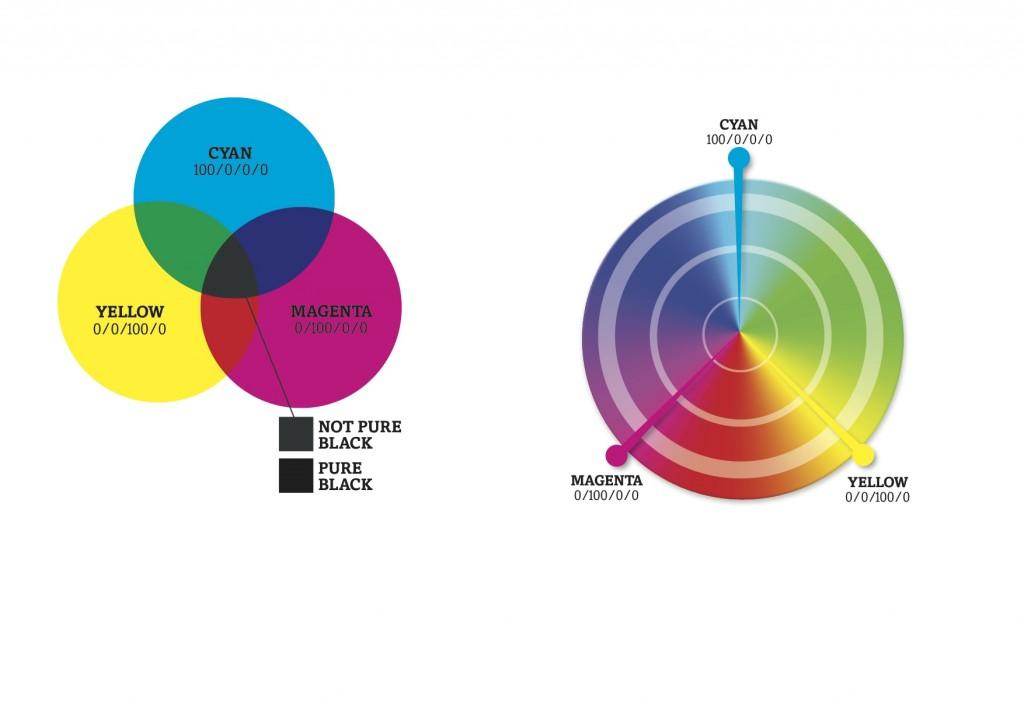 Solopress Printing Buyers Guide CMYK diagram