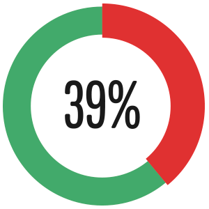 39% have entered a Christmas competition