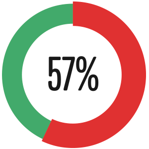 57% attended a promotional Christmas event