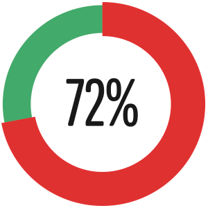 72% appreciated a thank you even without a discount or a gift
